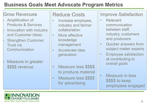 Advocacy Metrics Must Match Business Goals