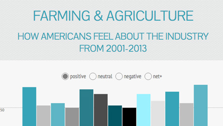 how-americans-feel-about-farming