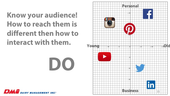 know-your-social-audience